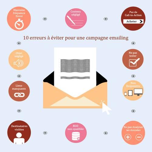 Les 10 erreurs à éviter pour un campagne emailing